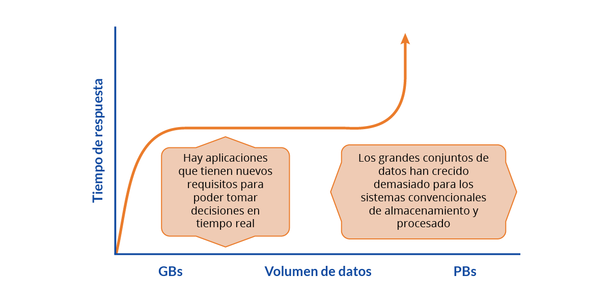 big-data-graph